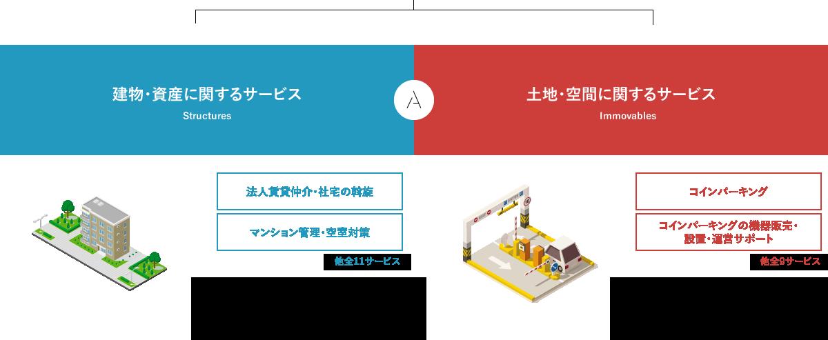 アパルトマンの事業内容図